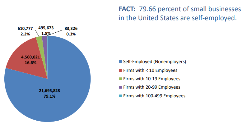 79.66 percent of small businesses in the U.S. are self-employed; source: http://www.nase.org/sf-docs/default-source/research-results/self-employed-and-the-u-s-economy--aug2012.pdf?sfvrsn=2