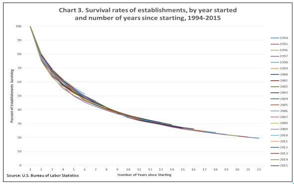 Survival rates of establishments, by year started and number of years since starting, 1994-2015 source: https://www.bls.gov/bdm/entrepreneurship/entrepreneurship.htm