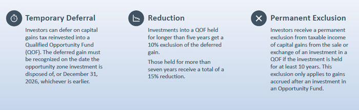 Investors can defer on capital gains tax reinvested into a Qualified Opportunity Fund (QOF). The deferred gain must be recognized on the date the opportunity zone investment is disposed of, or December 31, 2026, whichever is earlier. Investments into a QOF held for longer than five years get a 10% exclusion of the deferred gain. Those held for more than seven years receive a total of a 15% reduction. Investors receive a permanent exclusion from taxable income of capital gains from the sale or exchange of an investment in a QOF if the investment is held for at least 10 years. This exclusion only applies to gains accrued after an investment in an Opportunity Fund.