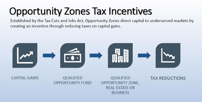 Established by the Tax Cuts and Jobs Act, Opportunity Zones direct capital to underserved markets by creating an incentive through reducing taxes on capital gains.